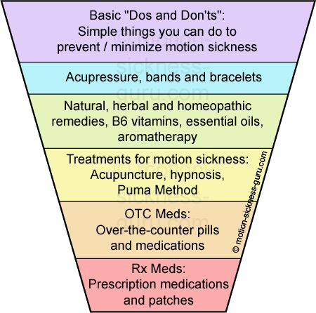 The Motion Sickness Prevention and Treatment Pyramid